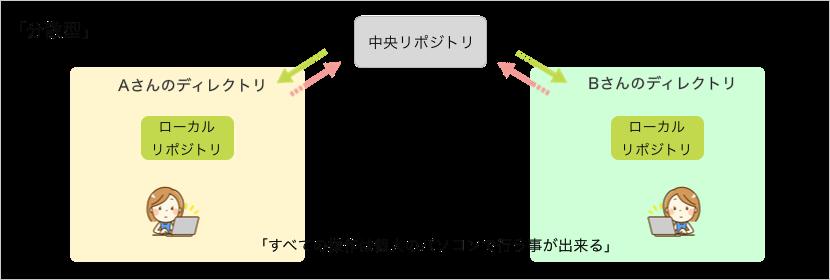 分散型のイメージ