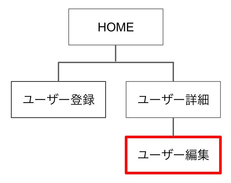 ユーザー編集ページ