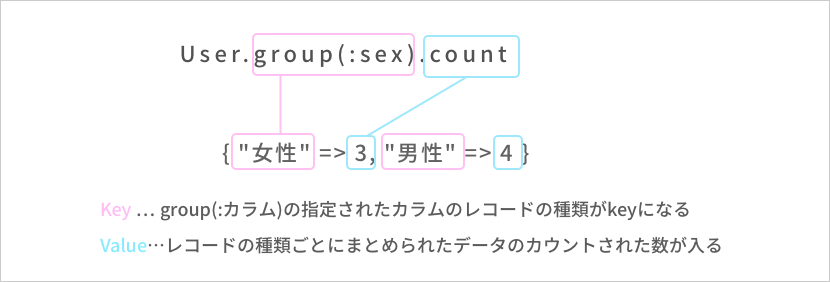 groupメソッドとhashの返り値の関係を表す画像