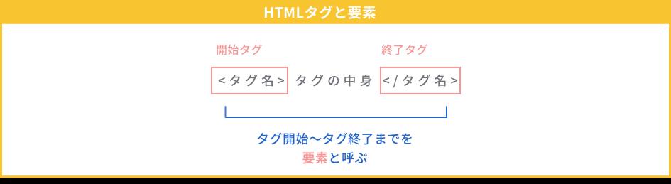 HTMLタグと要素の説明