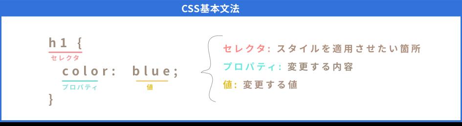 CSSの基本文法の説明
