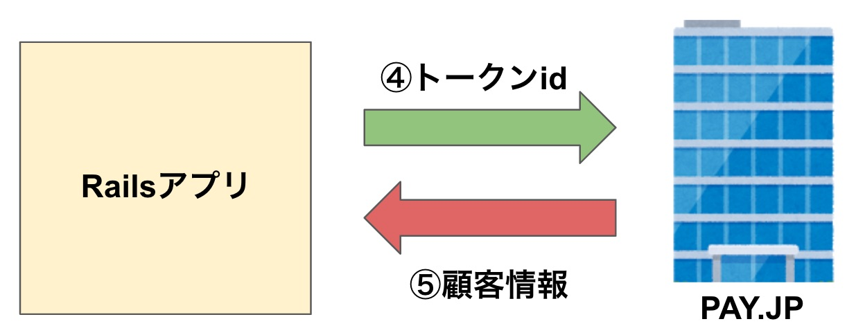 顧客情報の作成