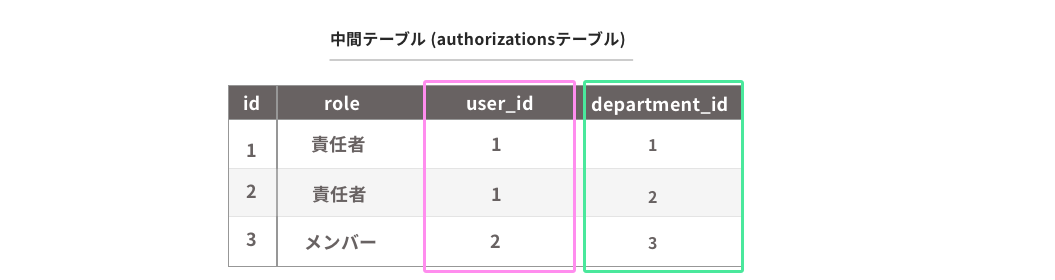 authorizationsテーブル