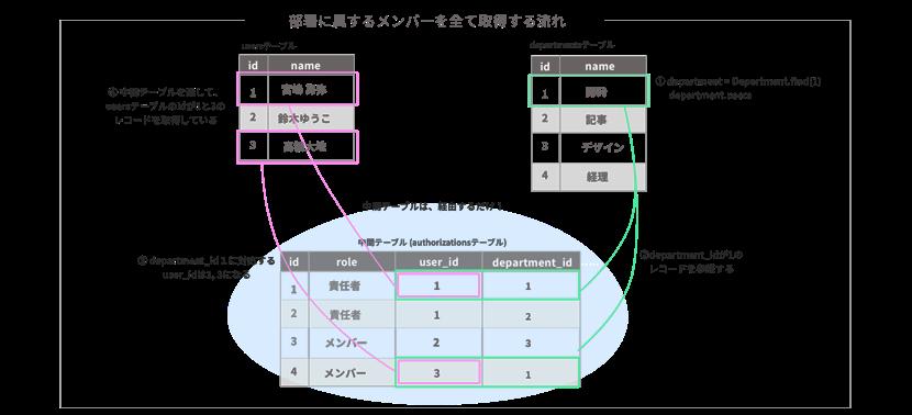 departmentsテーブルからusersテーブルの関連するレコード取得の例