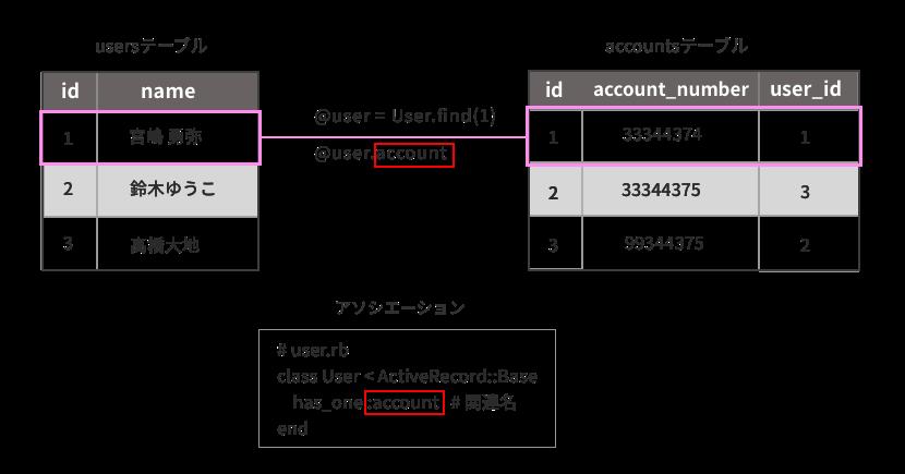 usersテーブルとaccountsテーブルの関連