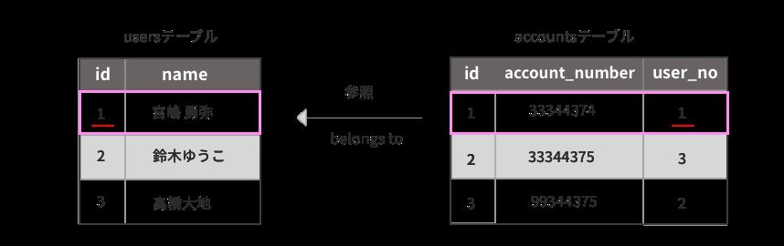 accountsテーブルのid=1が属しているユーザーを取得