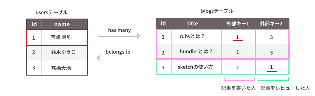 id=1のレビューした記事や書いた記事を取得する例