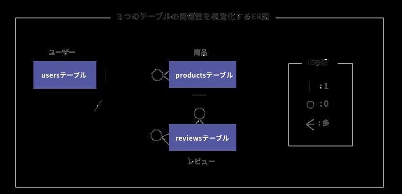 ER図の例
