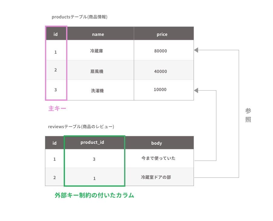 productsテーブルとreviewsテーブルの構成