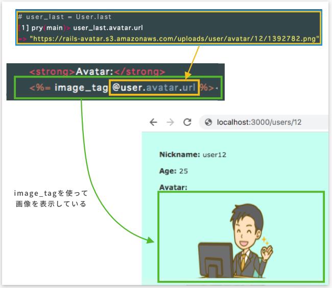 s3の画像をユーザー詳細ページに表示する事が出来る仕組み