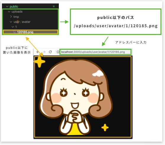 public配下のファイルがブラウザに表示される仕組み