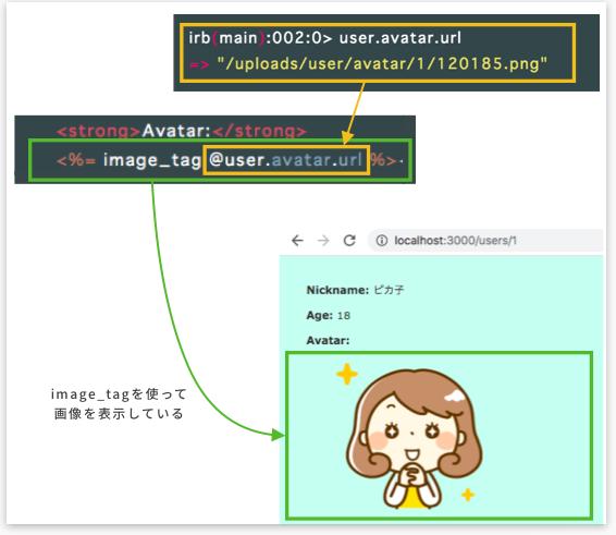 image_tagを使って画像を表示している例