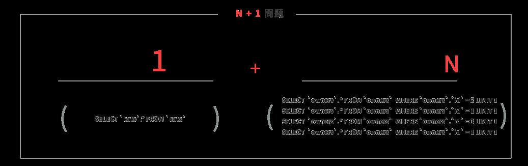 catsテーブルに関連するownersテーブルへのアクセスが4回行われている例