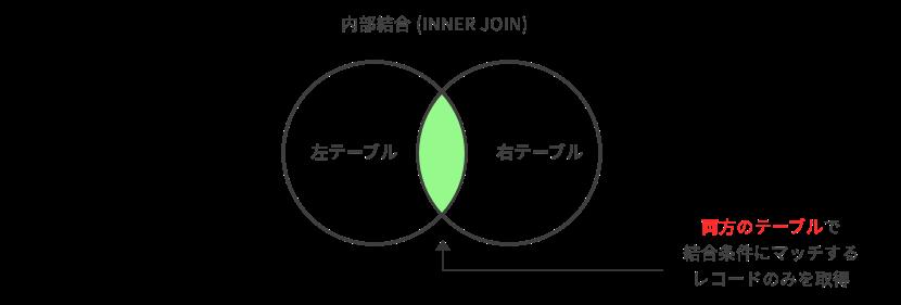 内部結合のイメージ