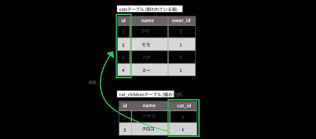 catsテーブルとcat_childrenテーブルの関係
