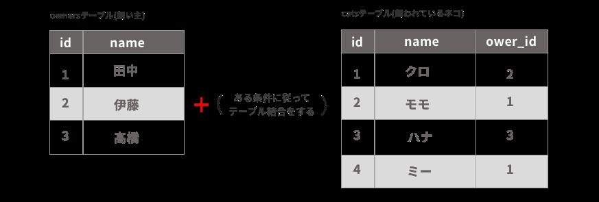 テーブル結合のイメージ