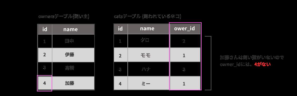 結合条件にマッチしないレコードが削除される例