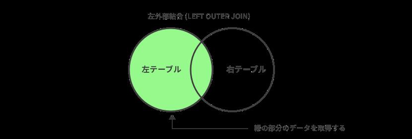 左外部結合の取得する部分