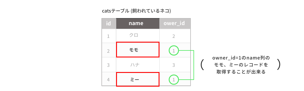 owner_id=1のname列のレコードのみを取得する事が出来る