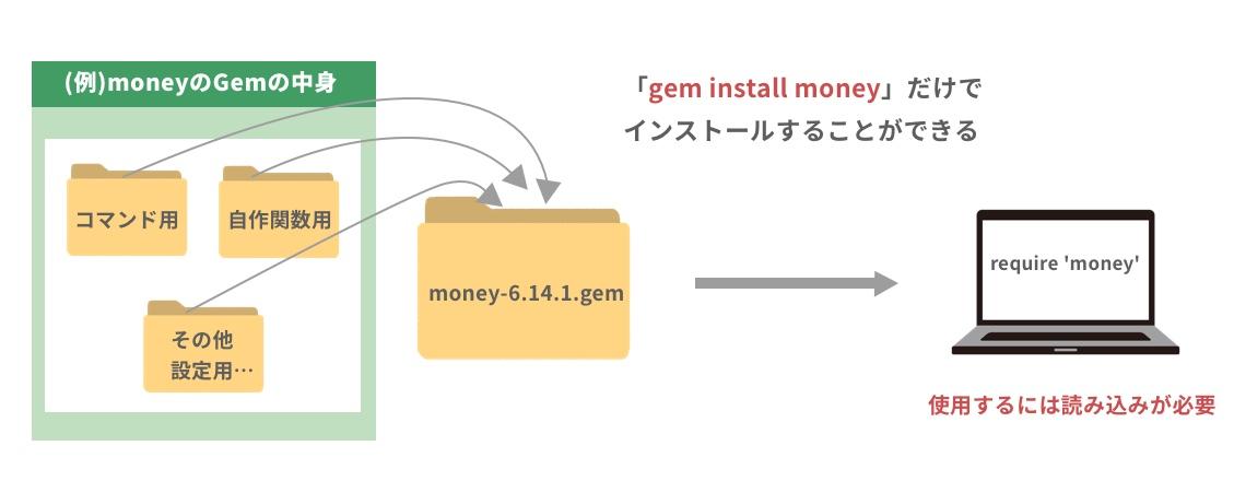 moneyのgemを使用する例