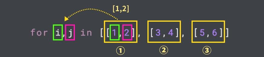 多次元配列と複数ループ変数の関係