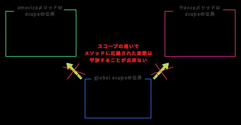 変数のスコープの例