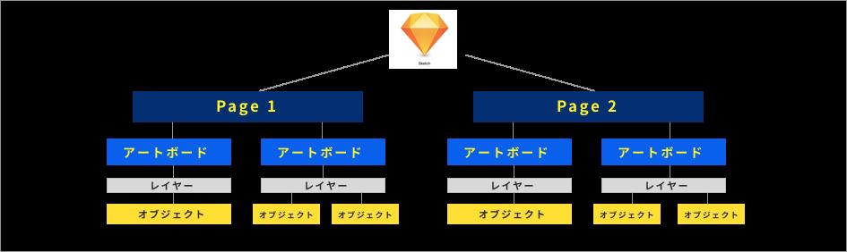 Sketchのデータ構造