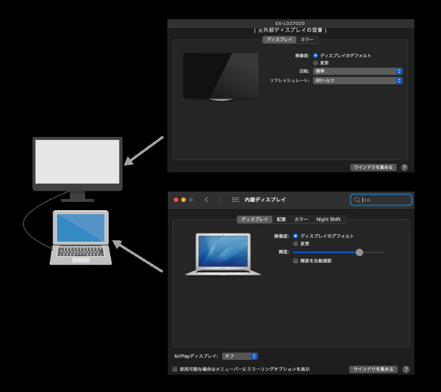 拡張デスクトップモードの際の設定変更画面の割当図