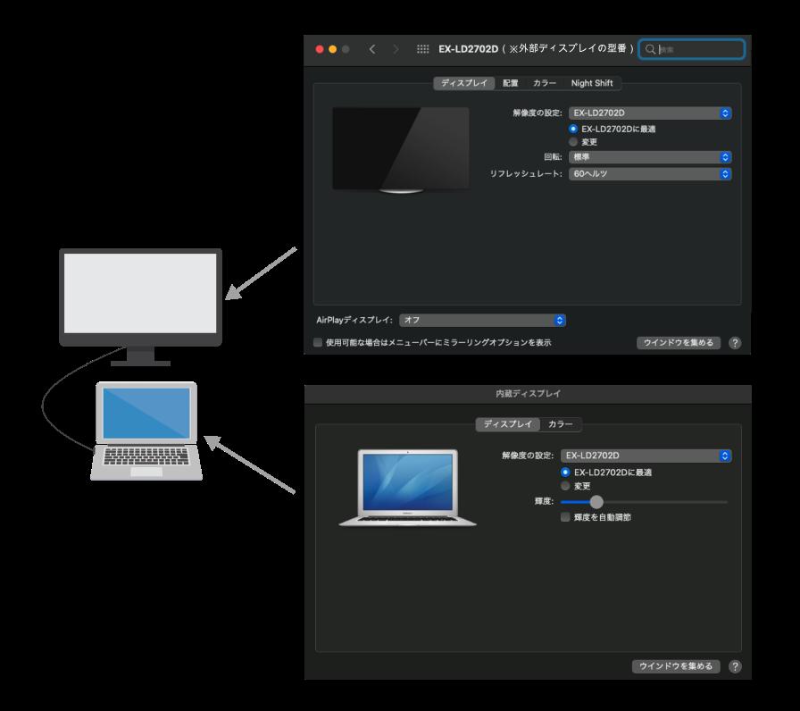 ミラーリングモードの際の設定変更画面の割当図
