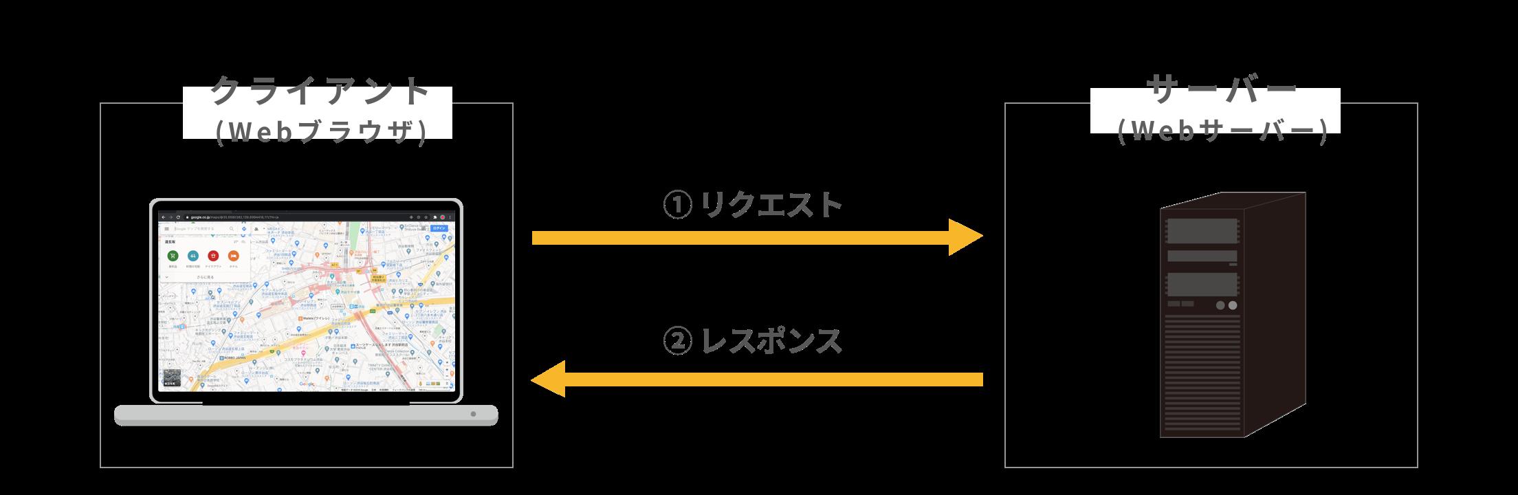 同期通信の仕組み