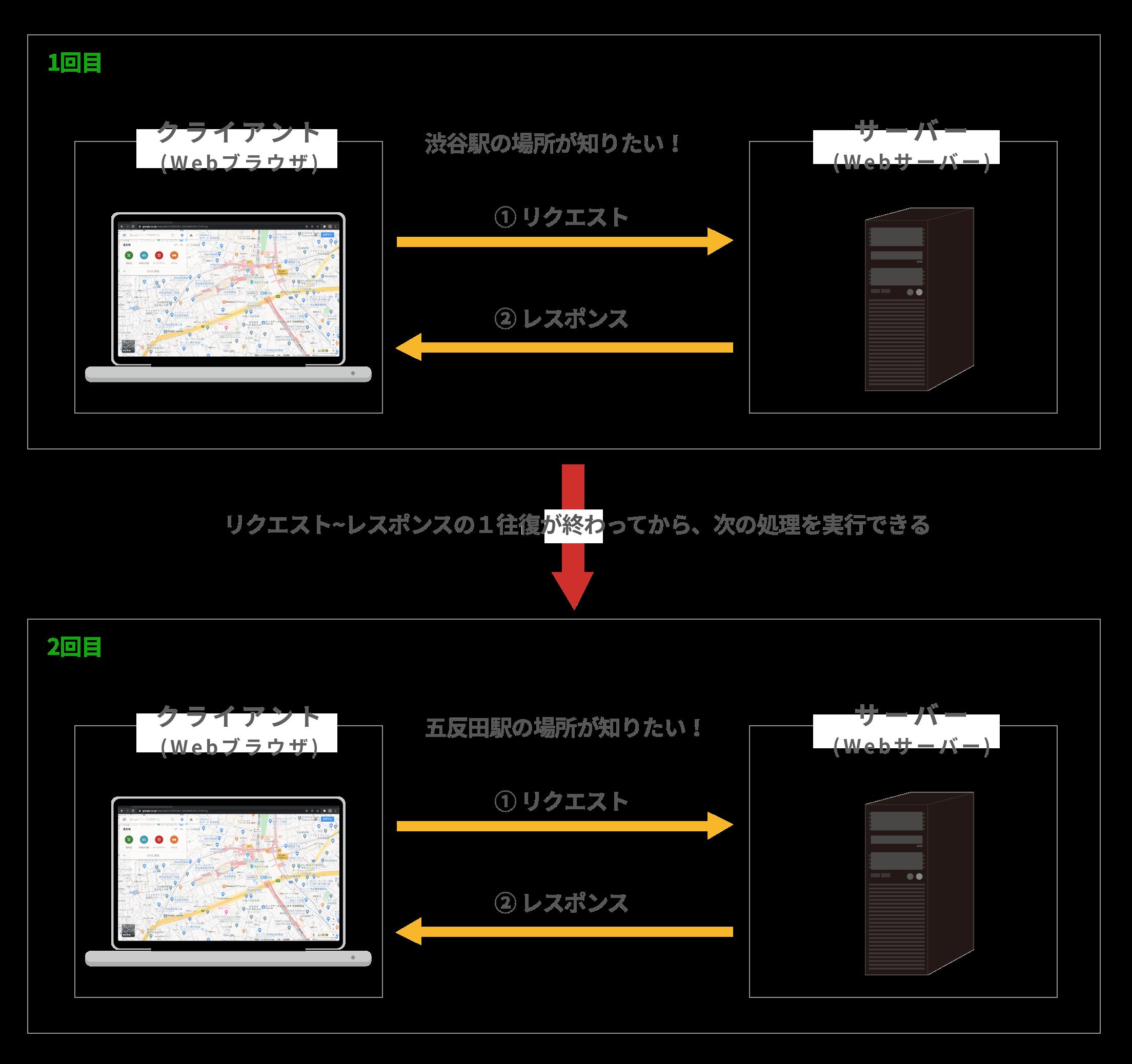 同期通信のリクエストとレスポンスの仕組み