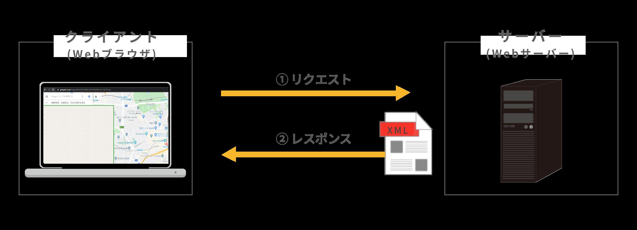 XMLファイルでサーバーからレスポンスを送信している例