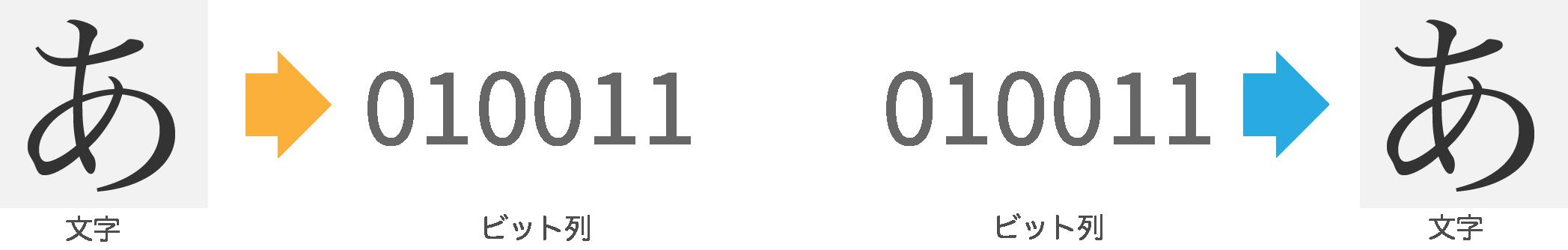 文字コード