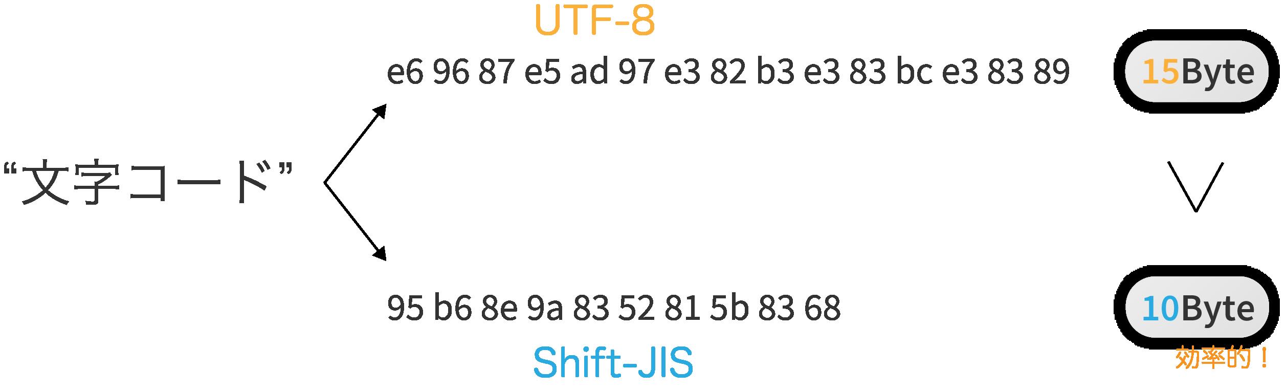 文字コード比較