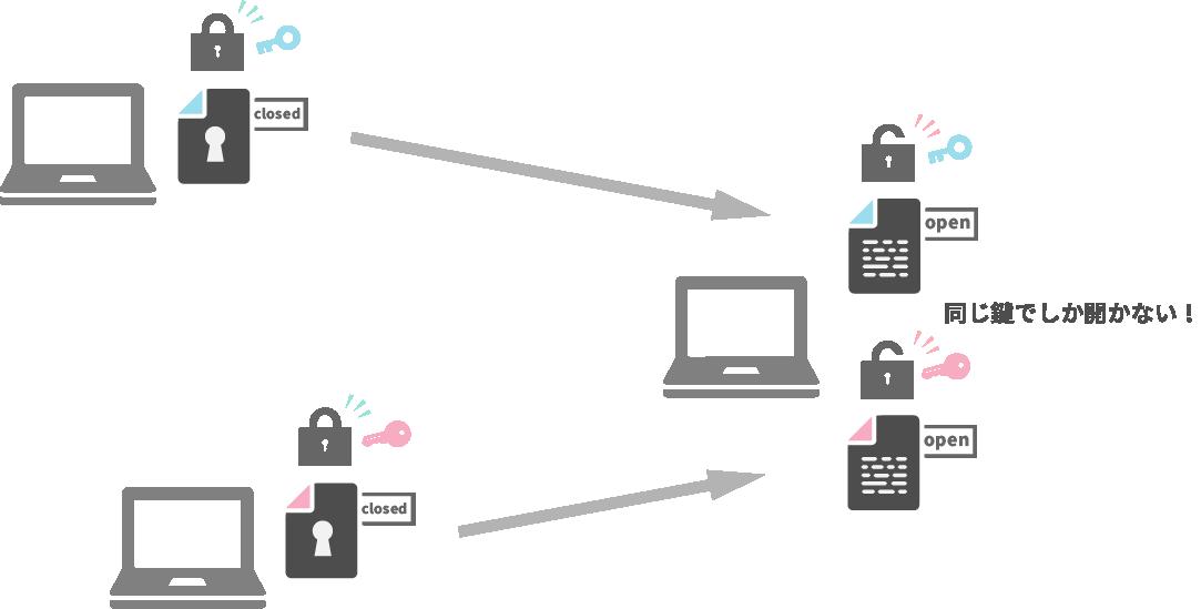 共通鍵暗号の仕組み