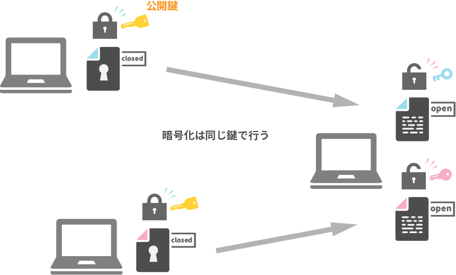 公開鍵暗号の仕組み