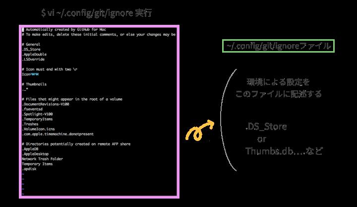 自動生成されるファイルのGit管理下からの除外方法