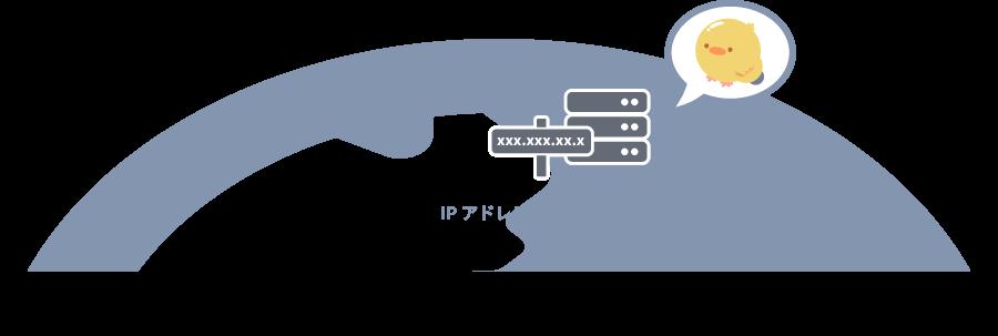 IPアドレスの恩恵