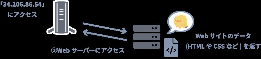 ルーター⇄Webサーバー