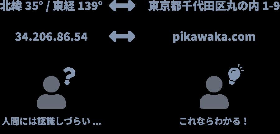 IPアドレスとドメインの関係