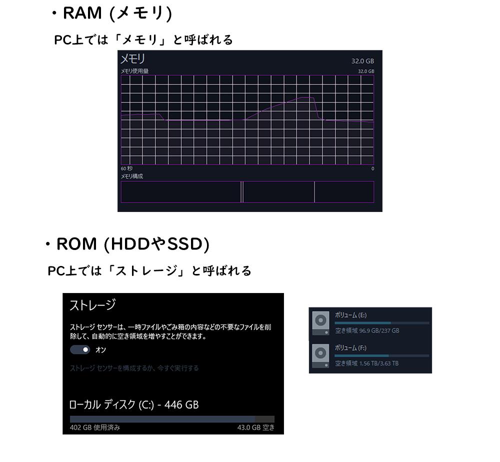 RAMとROM比較