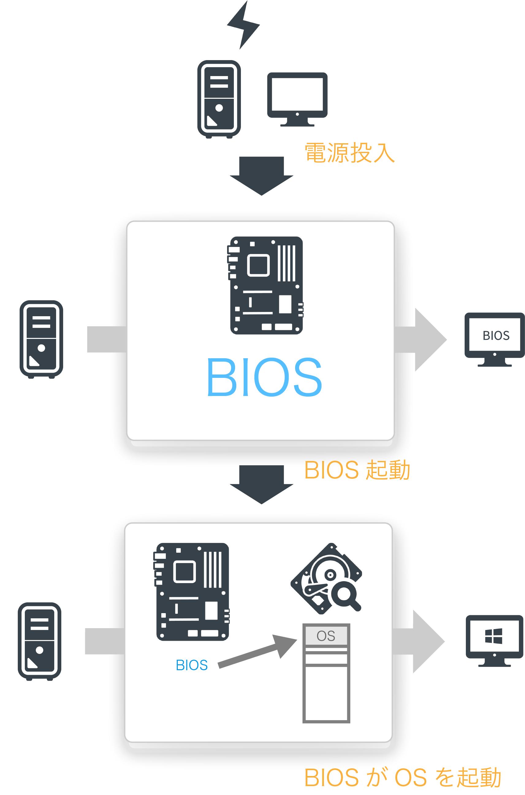 BIOSの役割