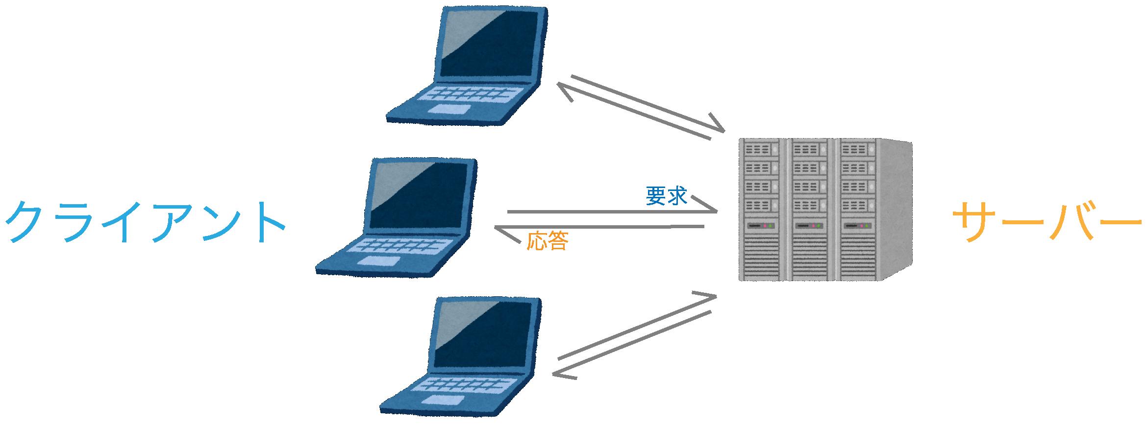 クライアントサーバーシステム